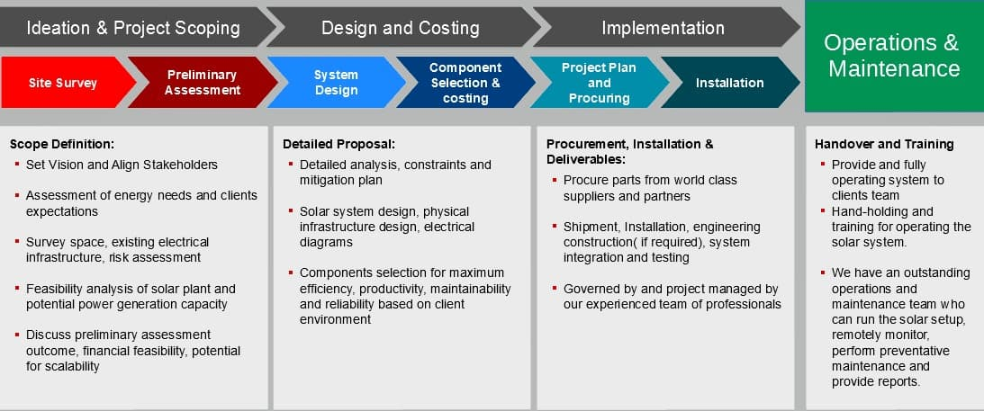 solar-project-approach-methodology
