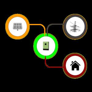 on-grid-solar-system-design