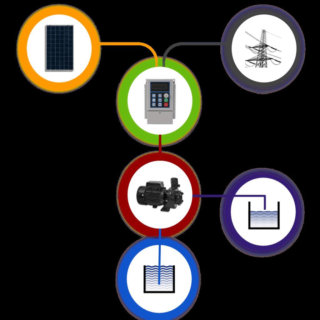 Solar water pumping system block diagram